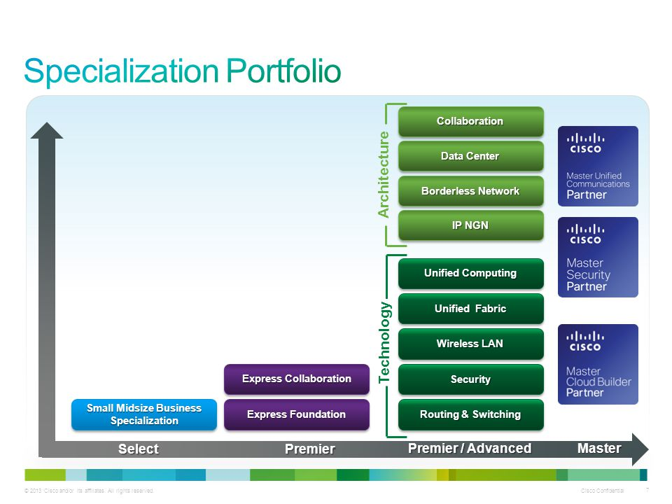 Cisco Small and Midsize Business (SMB) Specialization - ppt
