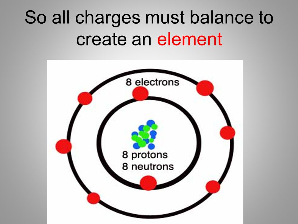 So all charges must balance to create an element
