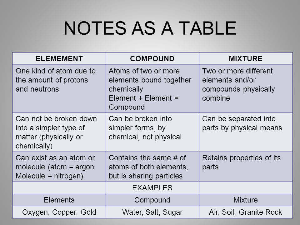NOTES AS A TABLE ELEMEMENT COMPOUND MIXTURE