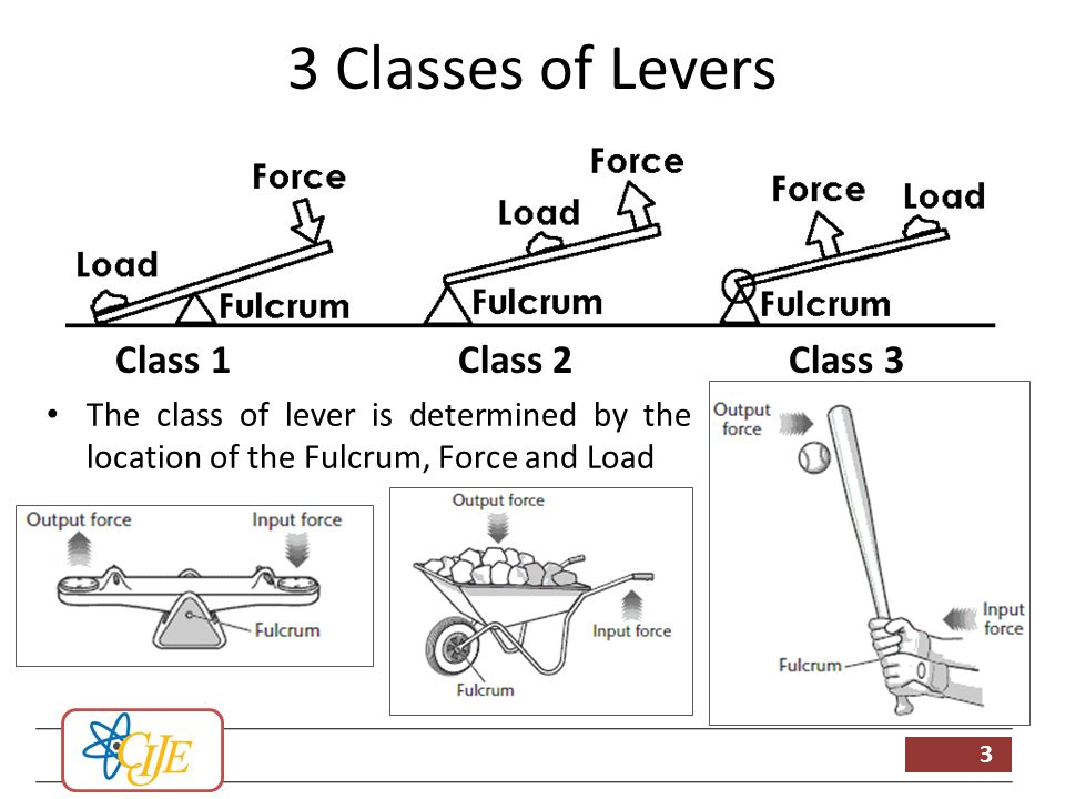 Levers ppt video online download 3 classes of levers class 1 class 2 class 3 ccuart Choice Image