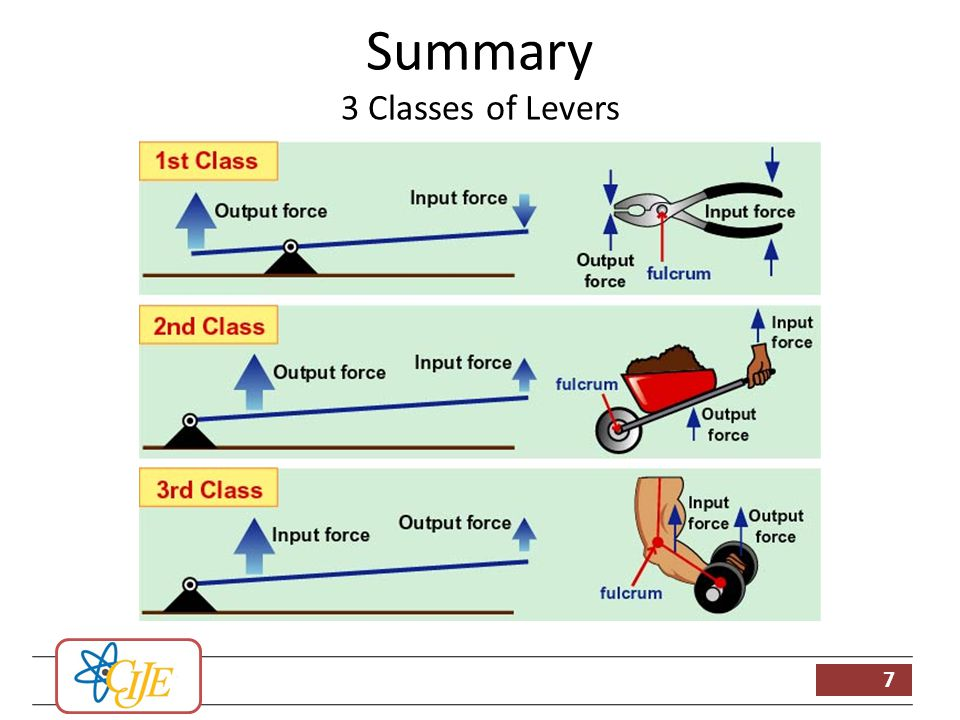 Levers ppt video online download 7 summary 3 classes of levers ccuart Choice Image