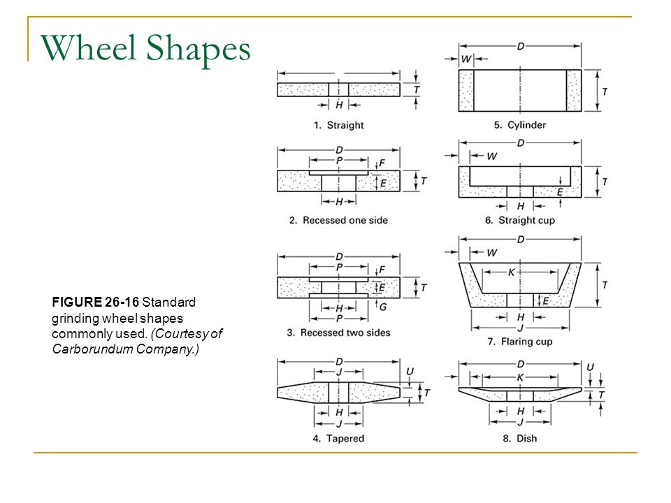 Chapter 26 Abrasive Machining Processes Ppt Video