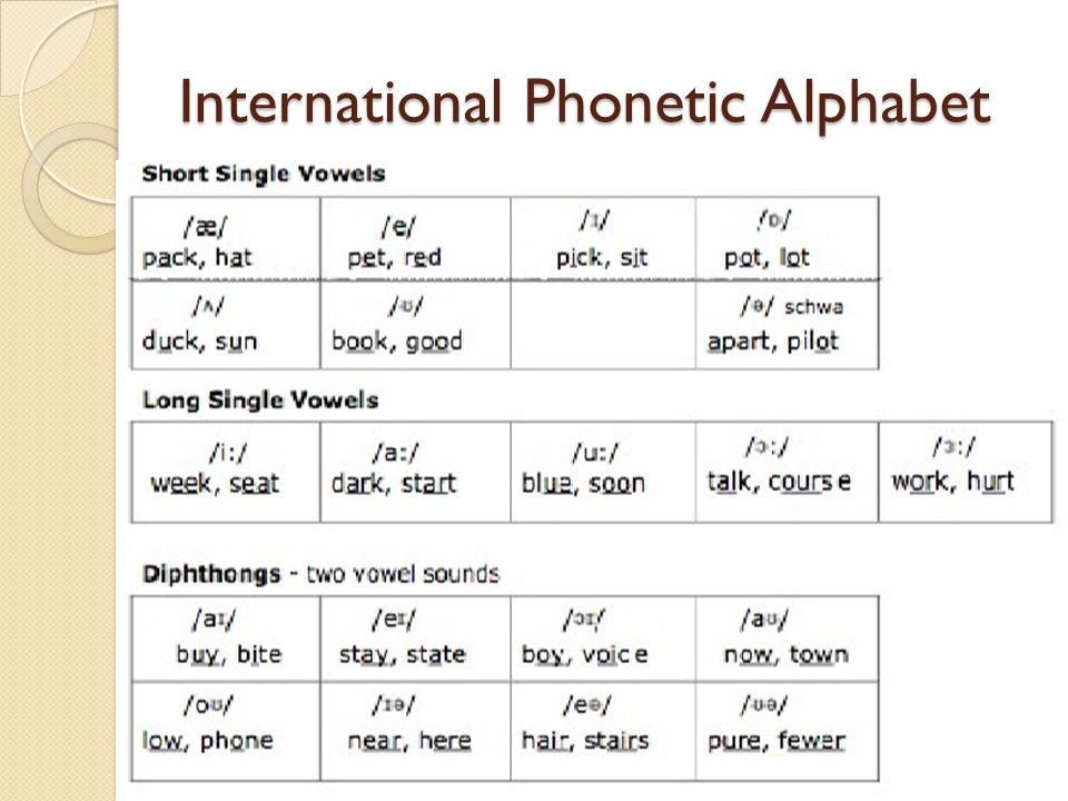 Learning English Sounds Phonetics Ppt Video Online Download