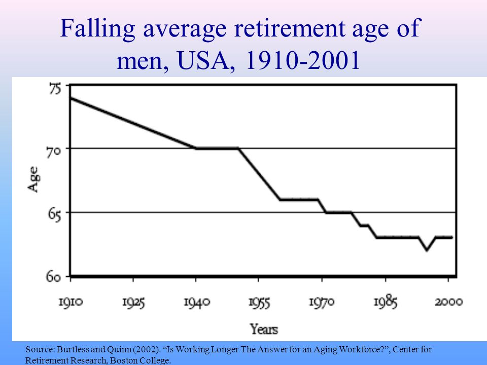 What is the average dating age in the usa