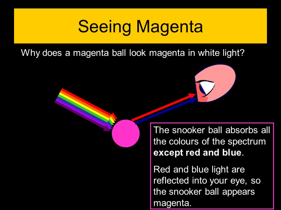 Why does a magenta ball look magenta in white light