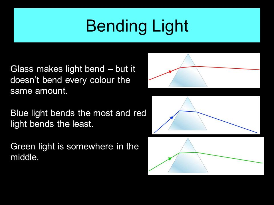 Bending Light Glass makes light bend – but it doesn't bend every colour the same amount. Blue light bends the most and red light bends the least.