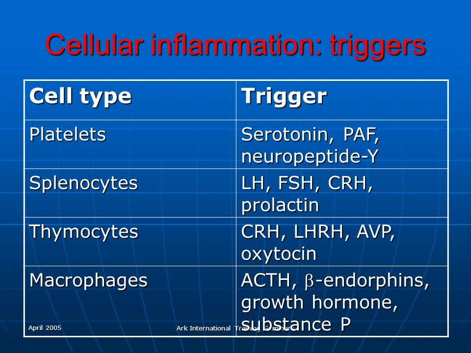 Cellular inflammation: triggers