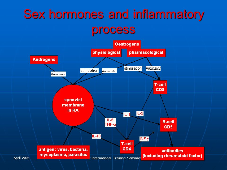 Sex hormones and inflammatory process
