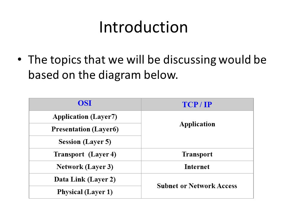 Comparison and contrast between the osi and tcpip model ppt video subnet or network access ccuart Gallery