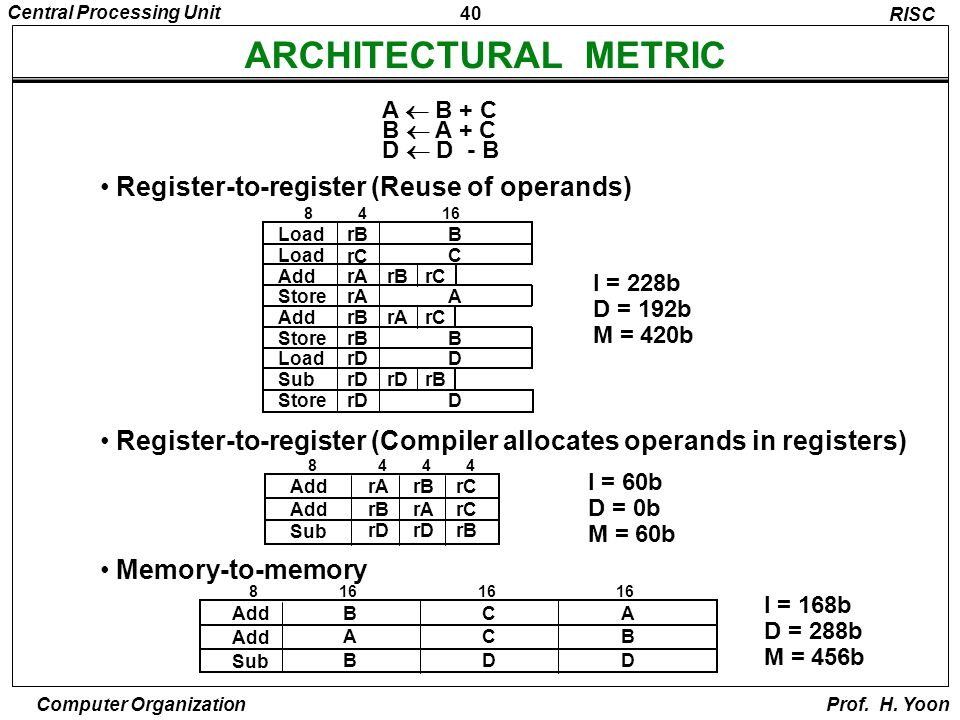 ARCHITECTURAL METRIC Register-to-register (Reuse of operands)