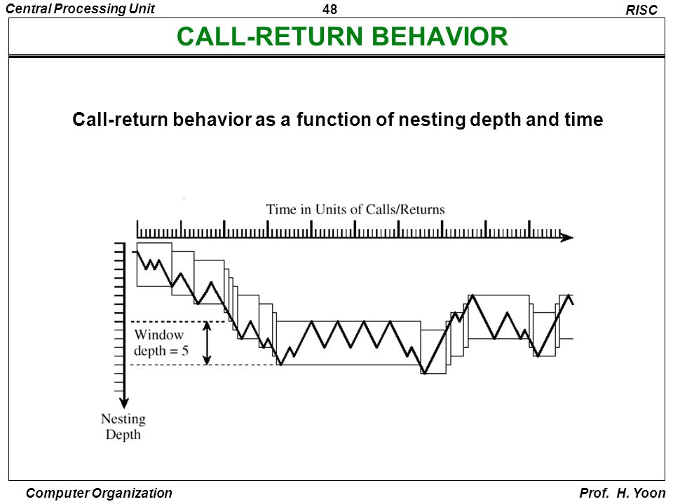 Call-return behavior as a function of nesting depth and time