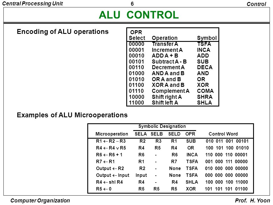 ALU CONTROL Encoding of ALU operations Examples of ALU Microoperations