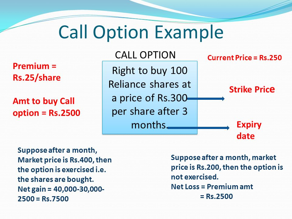 Buy put options online