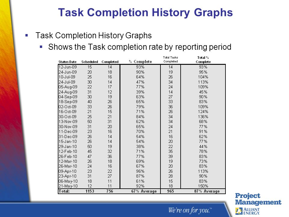 Task Completion History Graphs