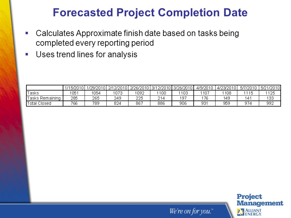 Forecasted Project Completion Date