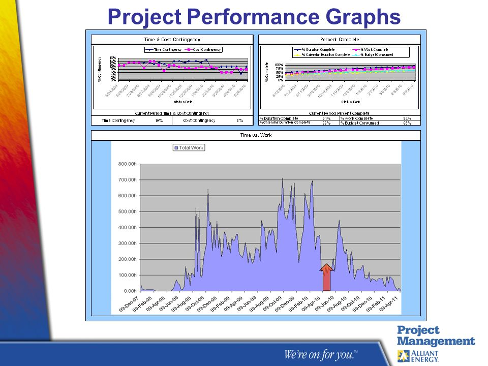 Project Performance Graphs