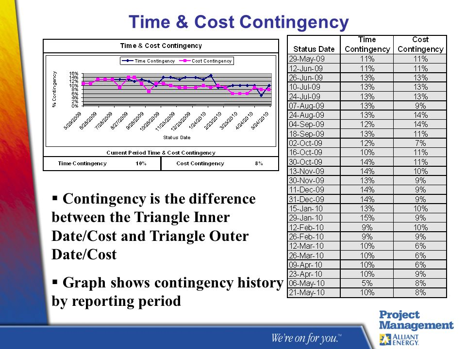 Time & Cost Contingency