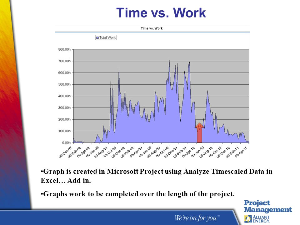 Time vs. Work Graph is created in Microsoft Project using Analyze Timescaled Data in Excel… Add in.