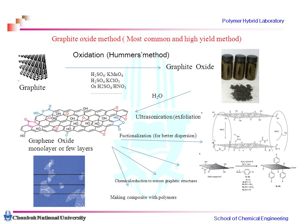Graphene: From fundamental to future applications - ppt