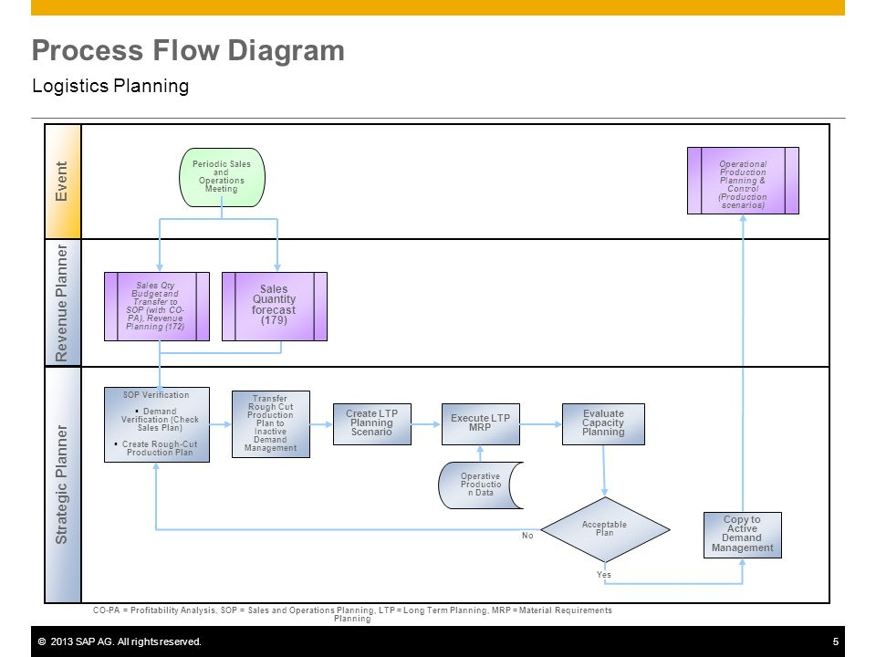 Logistics Planning SAP Best Practices  - ppt download
