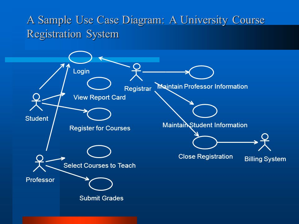 A student guide to object orientated development ppt video online a sample use case diagram a university course registration system ccuart Choice Image