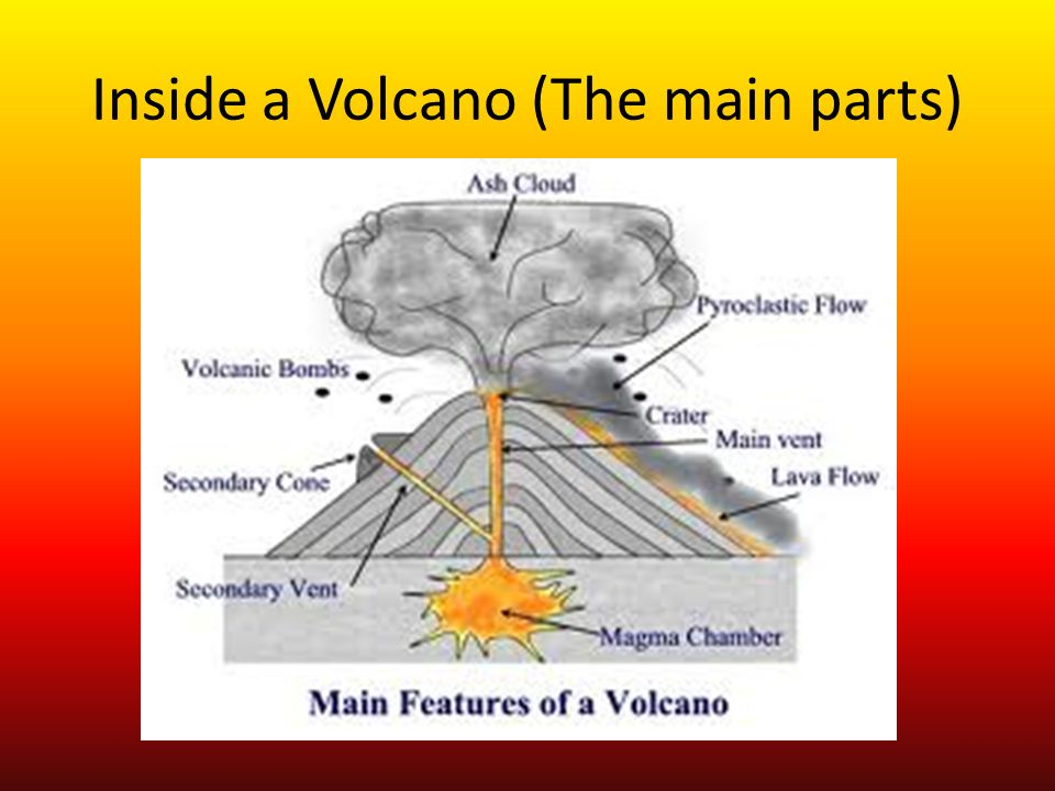 Types Of Volcanoes By Anna And Andrea Ppt Video Online Download