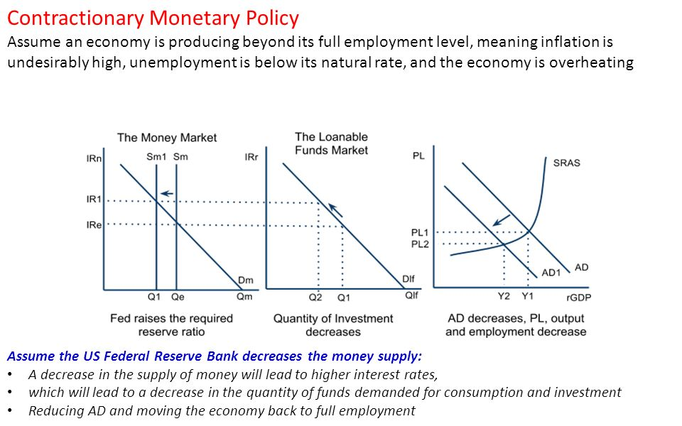 impact of monetary policy on companies Although the fed weighs policy actions against economic indicators that respond with a lag, financial markets may respond immediately as an estimate of the market impact of policy regimes, investors can match us stock market returns with changes in the fed's policy rate to compare performance.