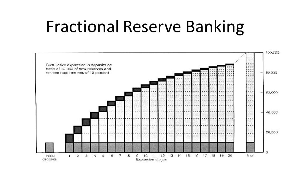fractional reserve banking Fractional-reserve banking (or frb) is the widespread banking practice in which only a fraction of a bank's demand deposits are kept in reserve and available for immediate withdrawal (as cash and other highly liquid assets), whilst the remaining cash is lent out to borrowers (and so is never actually available for immediate withdrawal to.