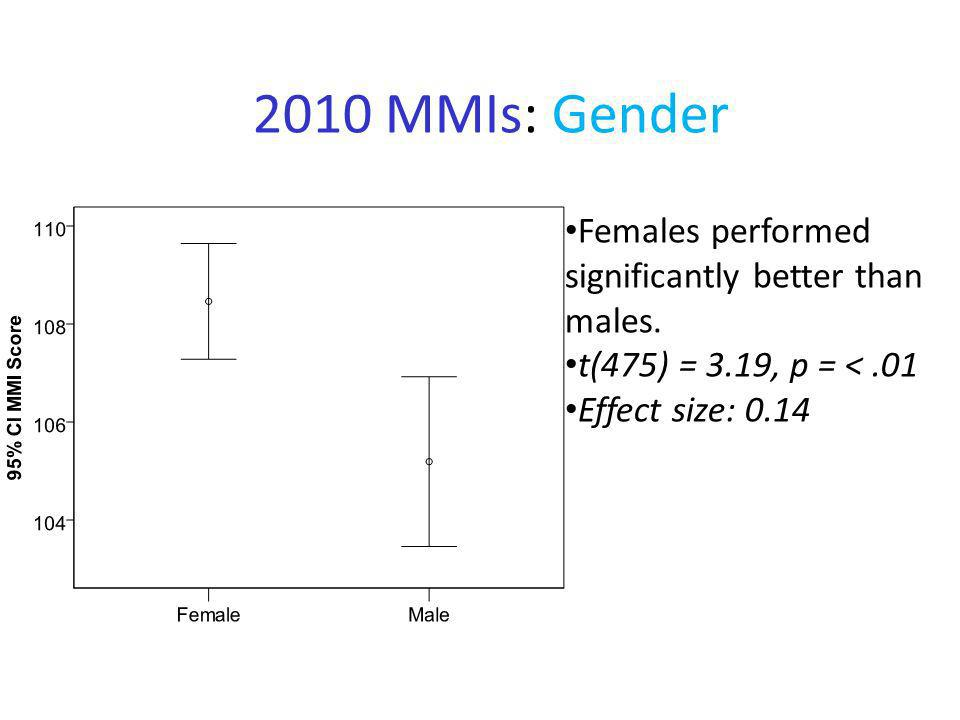 2010 MMIs: Gender Females performed significantly better than males.