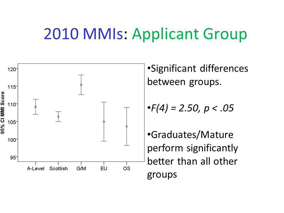 2010 MMIs: Applicant Group Significant differences between groups.