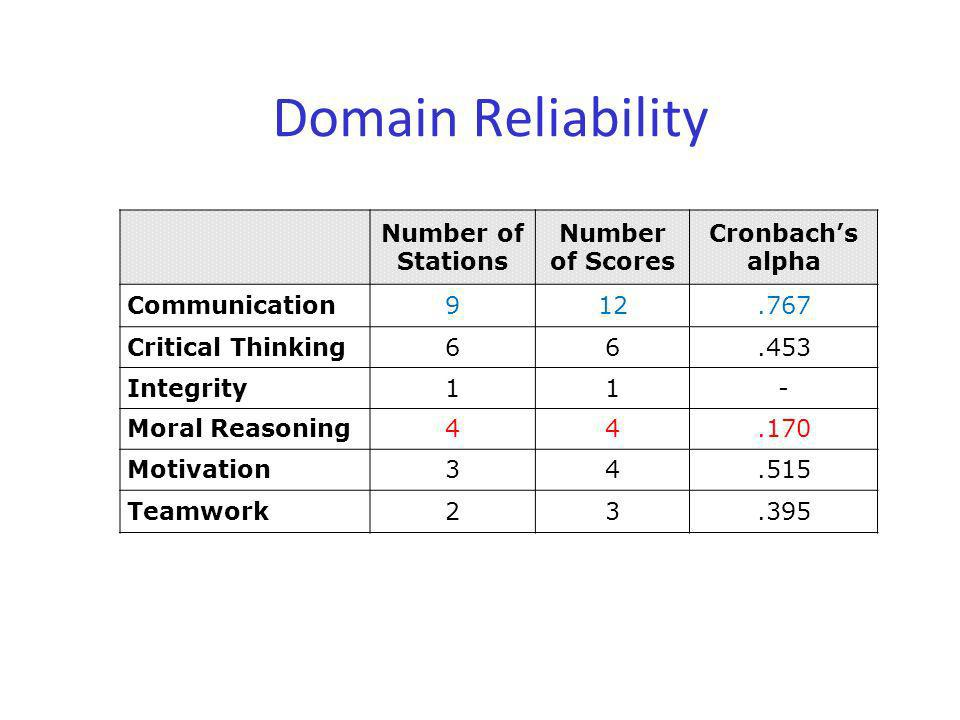 Domain Reliability Number of Stations Number of Scores