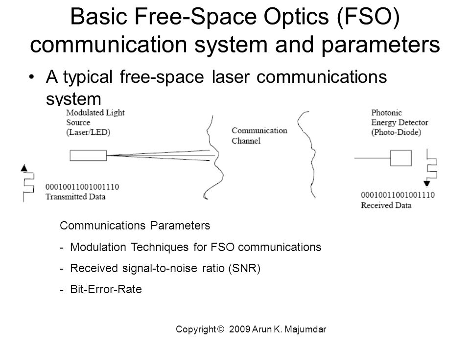 Free Space Laser Communication Pdf