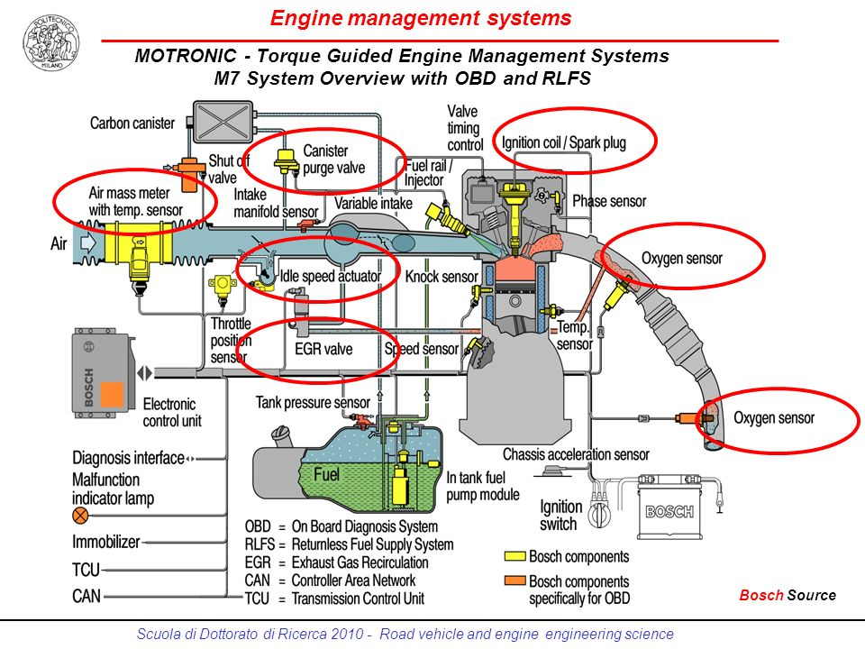 the engine management system for gasoline and diesel