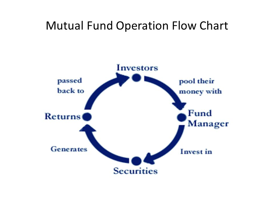 Mfs Mutual Fund Ppt Video Online Download