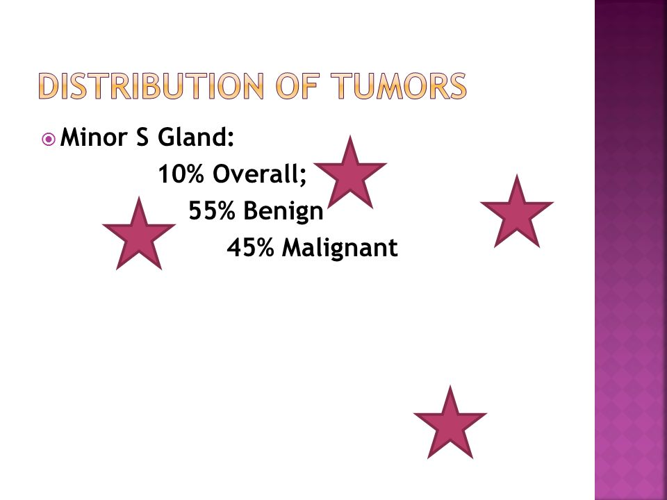 Distribution of Tumors