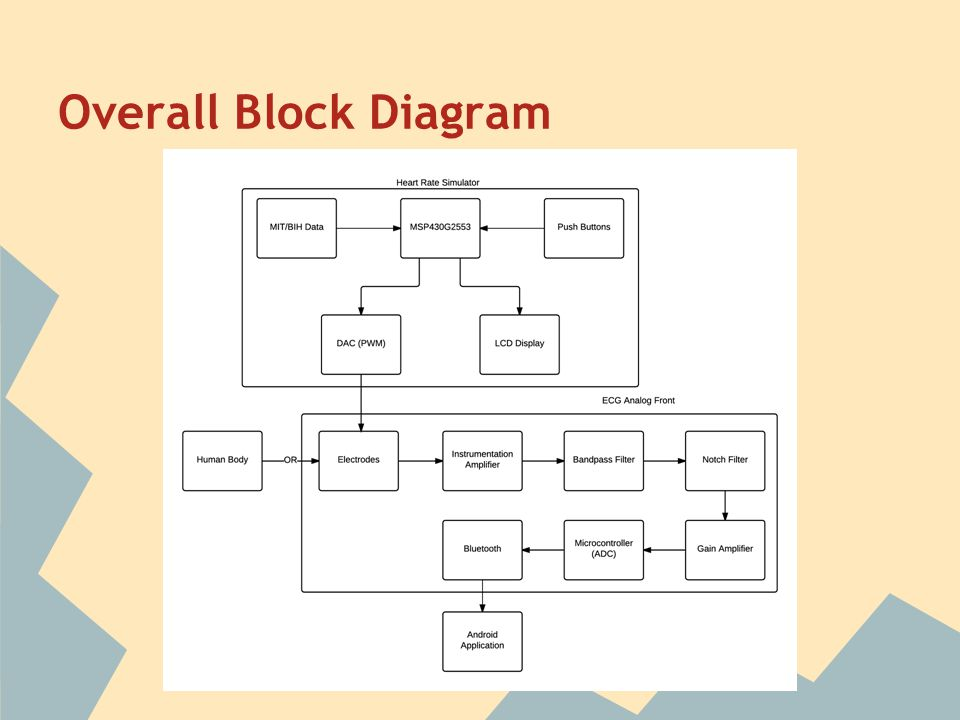 Android electro cardio monitor ppt download overall block diagram jeff this is the overall system block diagram ccuart Image collections