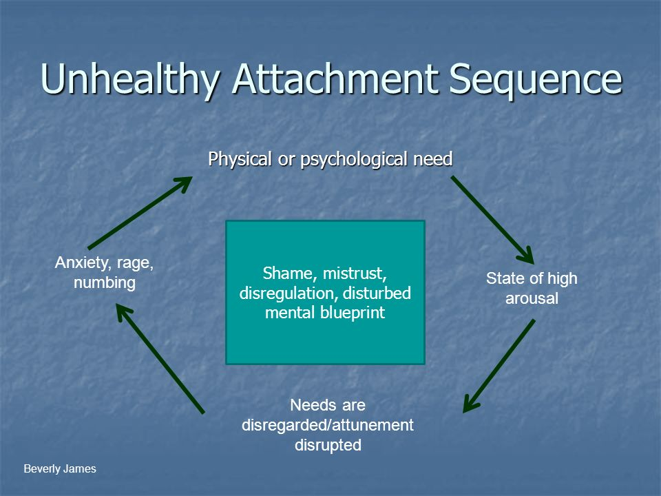 Creating a trauma informed learning environment ppt download 39 unhealthy attachment sequence malvernweather Choice Image