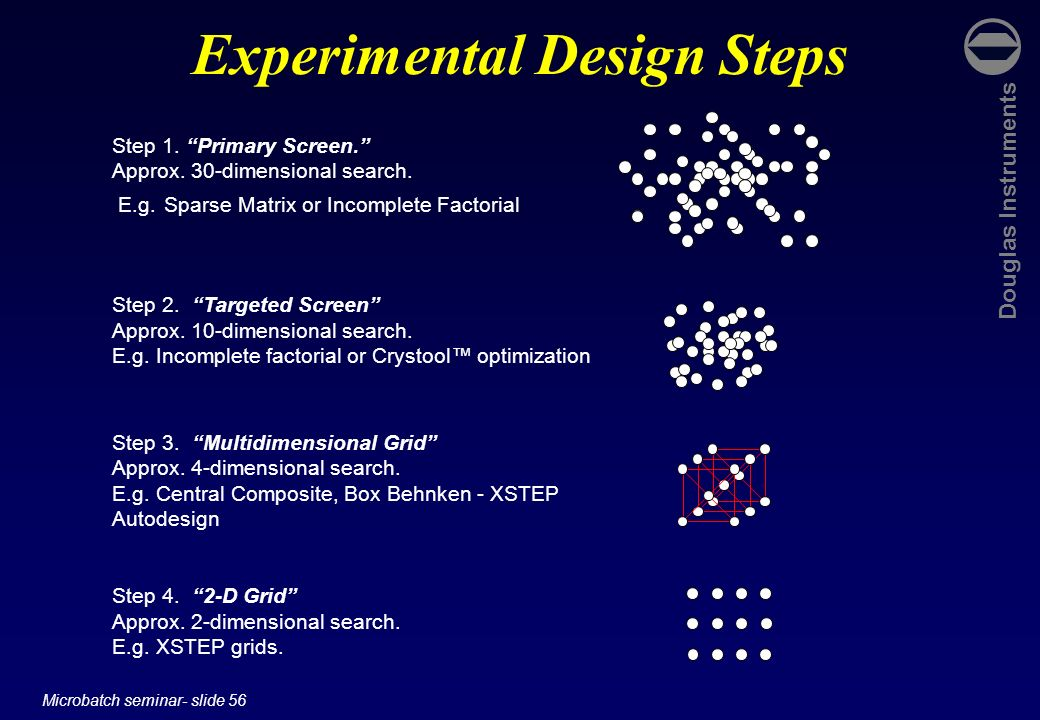 Experimental Design Steps