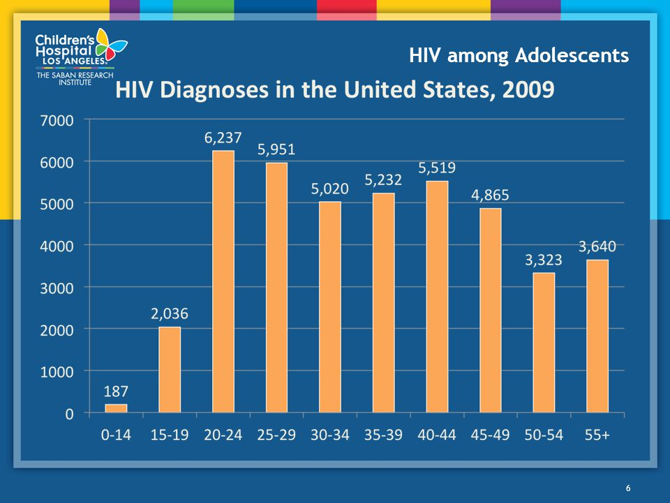 HIV among Adolescents