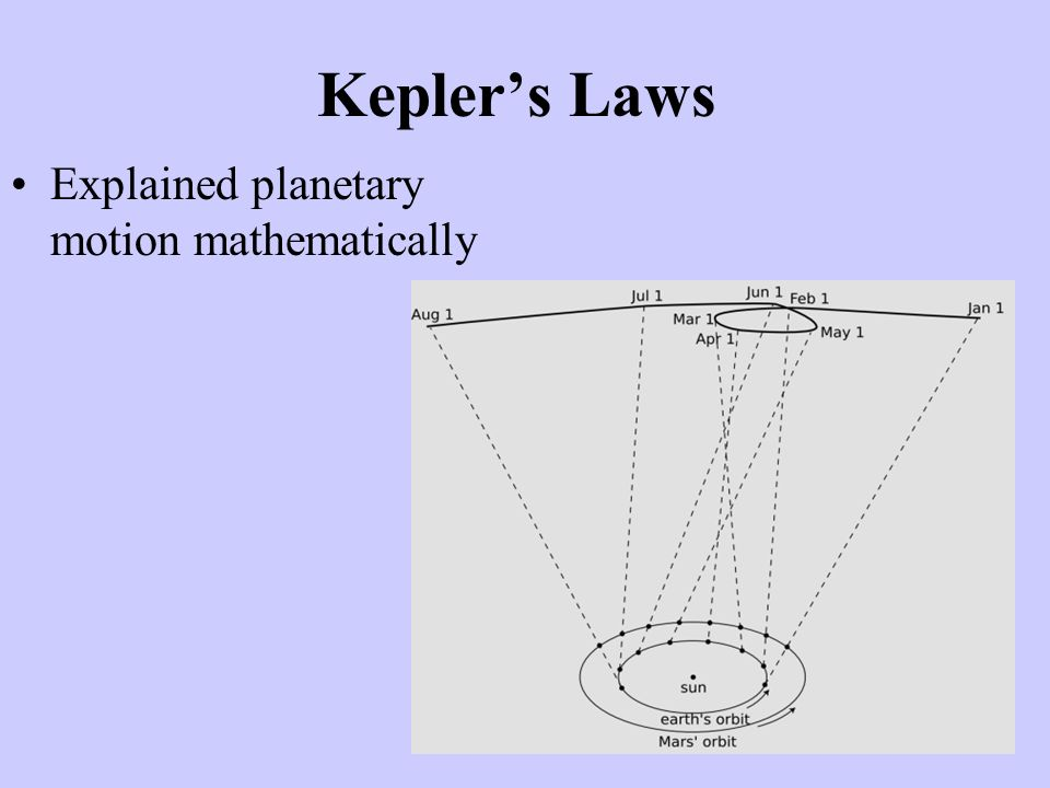 Kepler's Laws Explained planetary motion mathematically