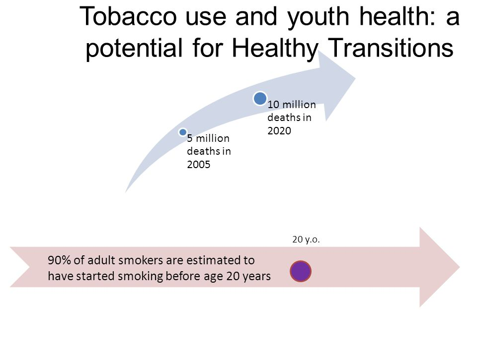 Tobacco use and youth health: a potential for Healthy Transitions