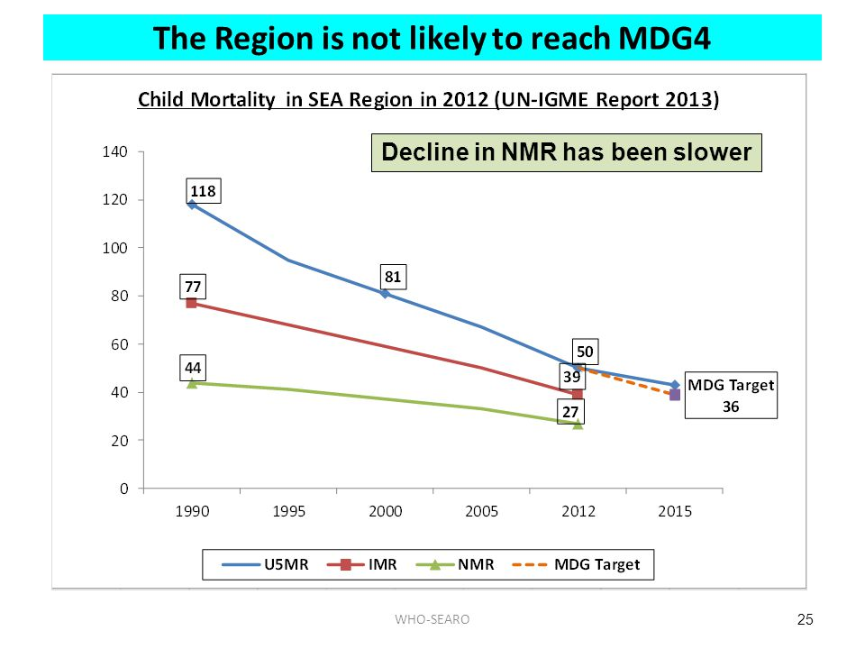 The Region is not likely to reach MDG4