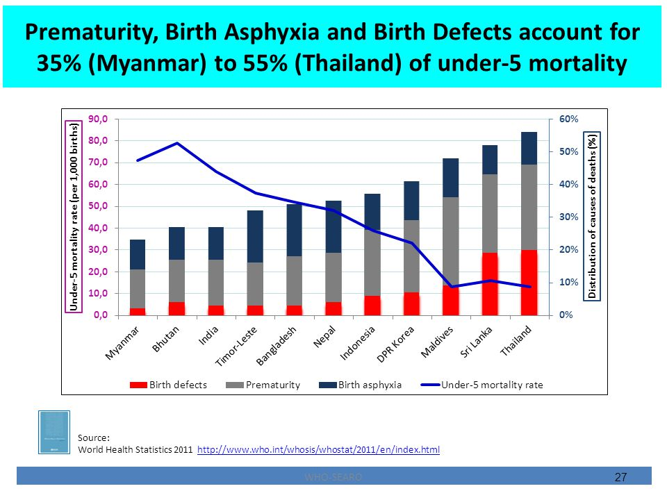 Prematurity, Birth Asphyxia and Birth Defects account for 35% (Myanmar) to 55% (Thailand) of under-5 mortality