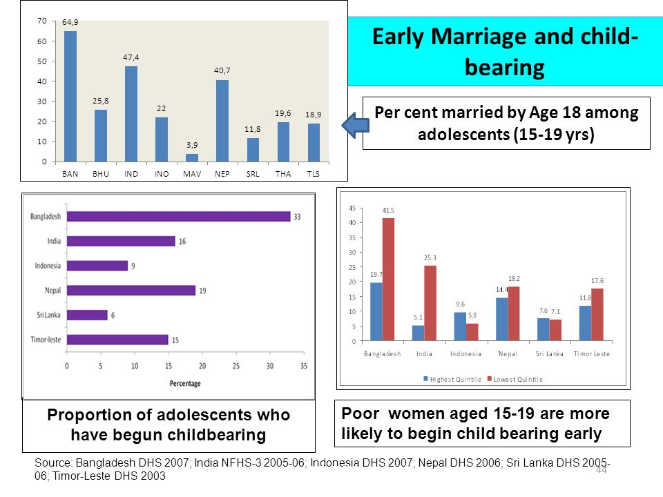 Proportion of adolescents who have begun childbearing