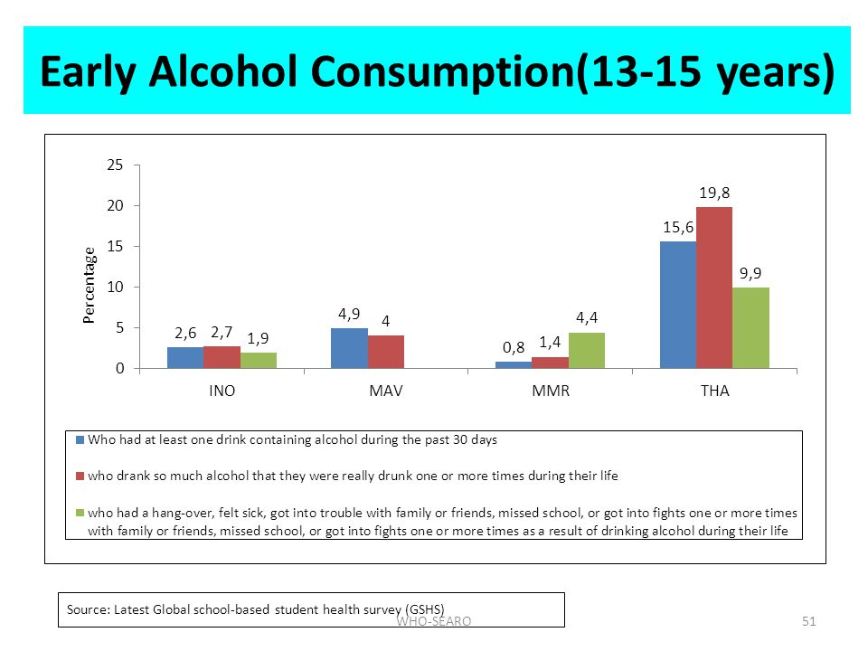 Early Alcohol Consumption(13-15 years)