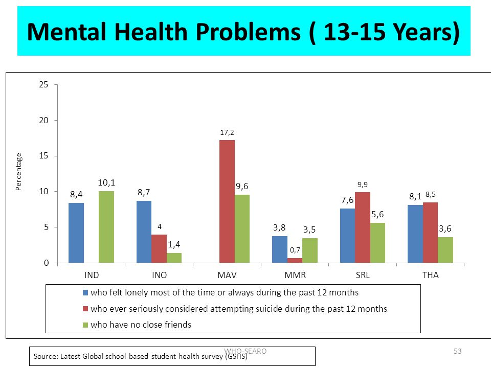 Mental Health Problems ( 13-15 Years)