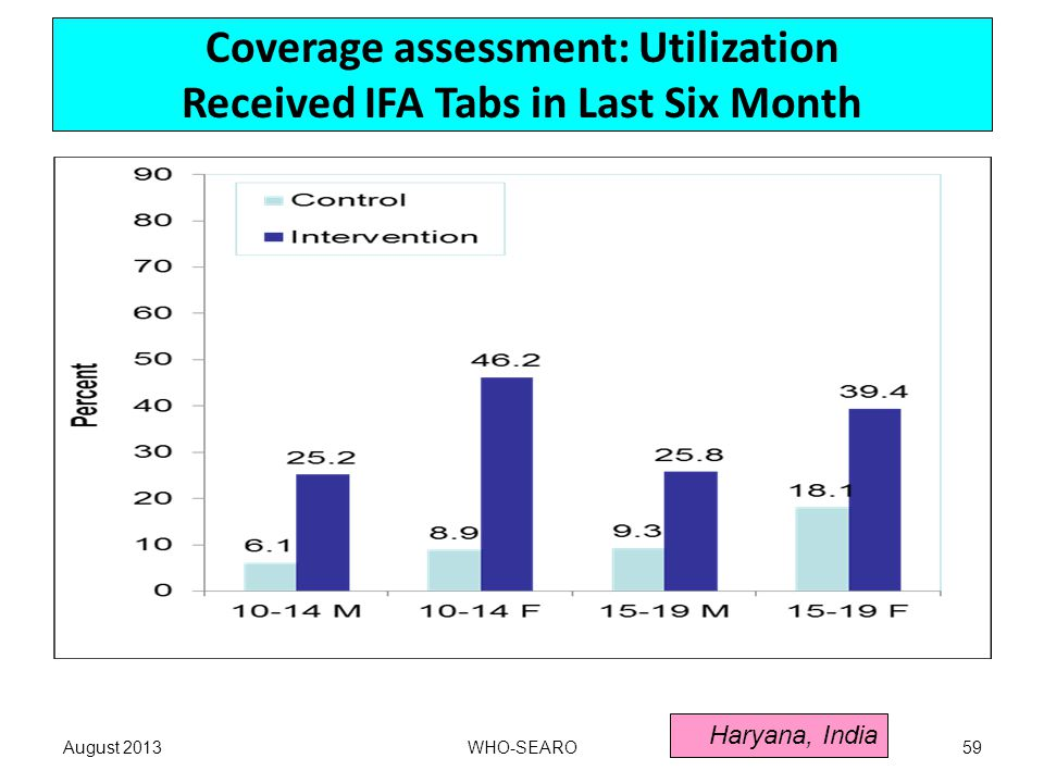 Coverage assessment: Utilization Received IFA Tabs in Last Six Month