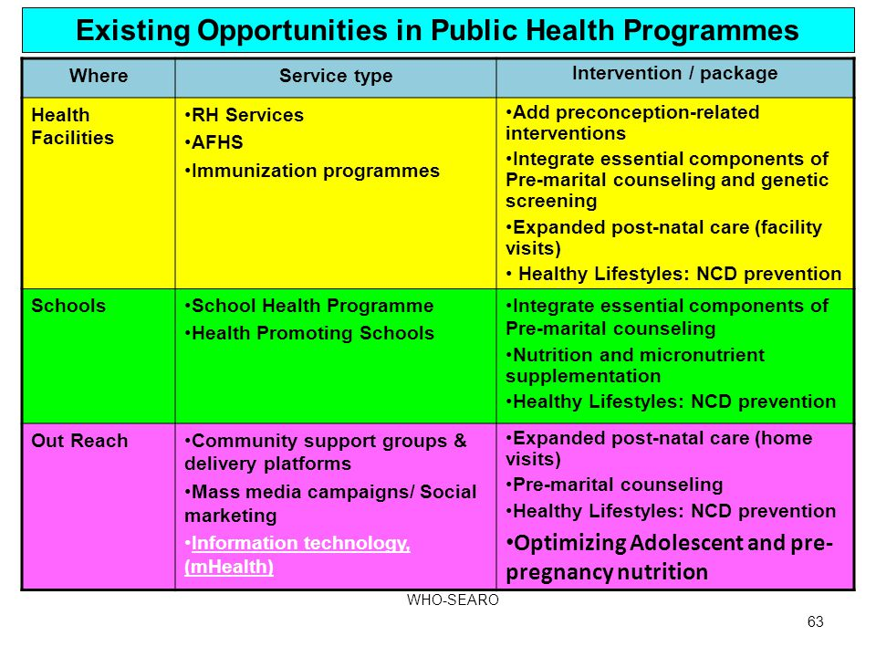 Existing Opportunities in Public Health Programmes