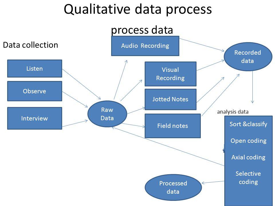 Qualitative data analysis - ppt video online download Qualitative Data Analysis Process