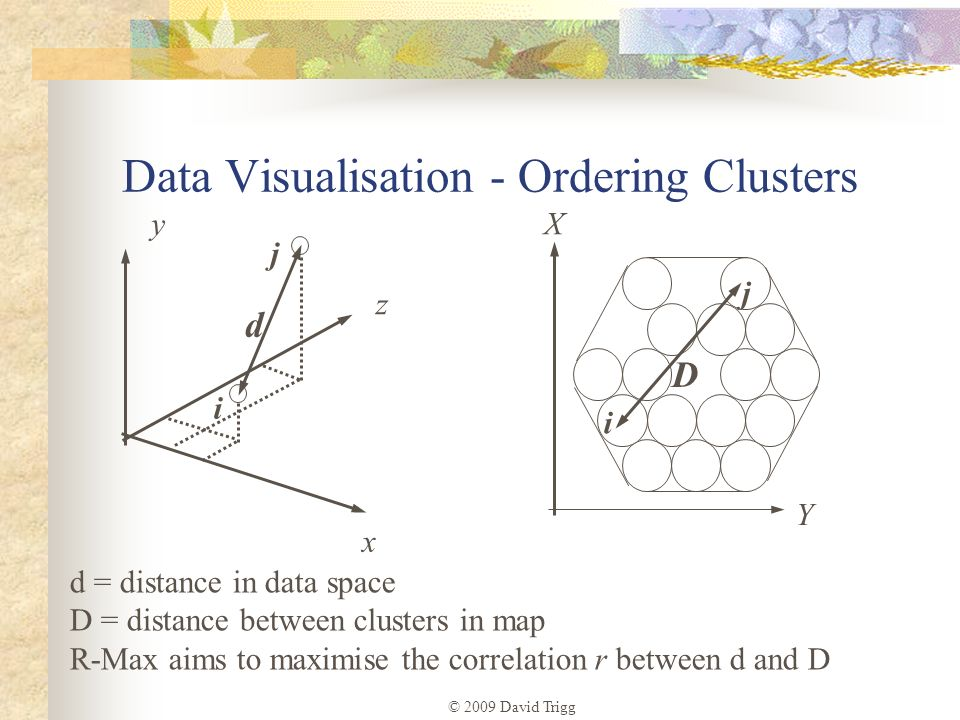 Data Visualisation - Ordering Clusters